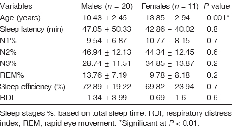 Table 2 Comparison between males and females enuretic patients as regards polysomnography