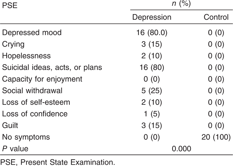 Table 1 Symptoms of depression according to Present State Examination