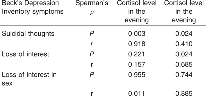 Table 8 The correlation between specific symptoms of Beck's Depression Inventory and serum cortisol level in the studied group